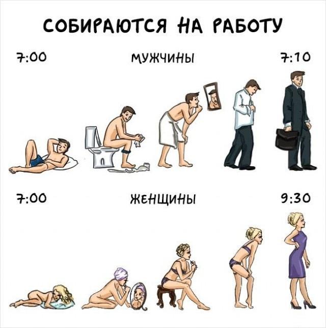отличия женщины от мужчины